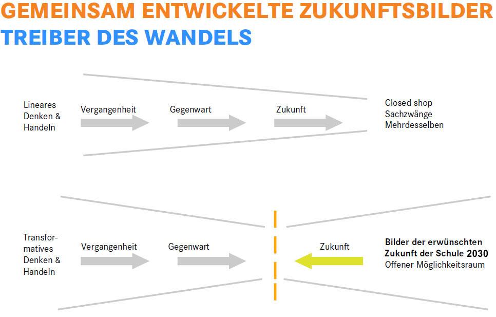 bild1-gemeinsam-entwickelte-zukunftsbilder