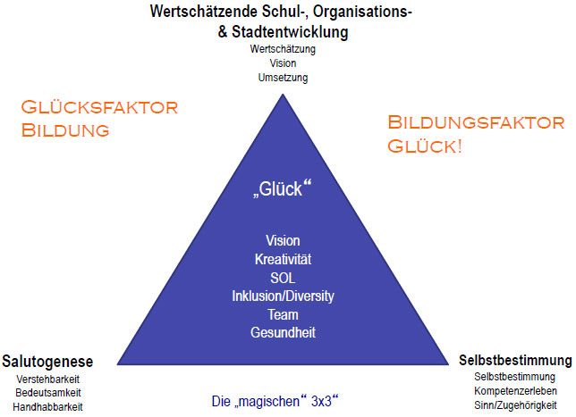 """Abb. 8: Der Leadership-Kompass oder die """"magischen 3x3"""" der Schul- und Organisationsentwicklung"""